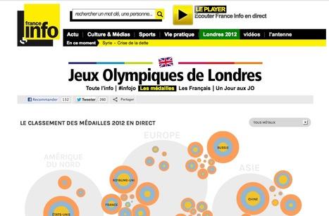 L'histoire des médaillés aux Jeux Olympiques | Information visualization | Scoop.it