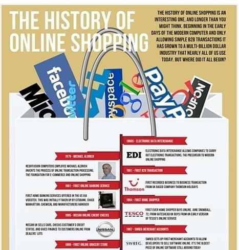 L'histoire du e-commerce en une infographie | Infography | Scoop.it