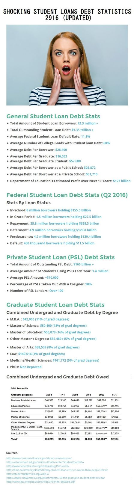 Shocking Student Loan Debt Statistics 2016 (UPDATED) | Health & Digital Tech Magazine - 2017 | Scoop.it