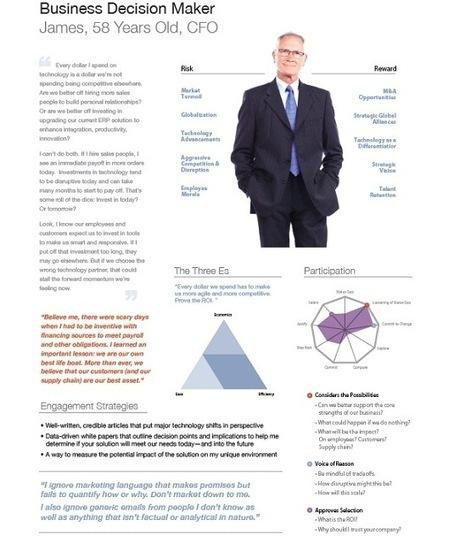 BNJ Invents Target Profile Posters   Babcock & Jenkins   Social business   Scoop.it