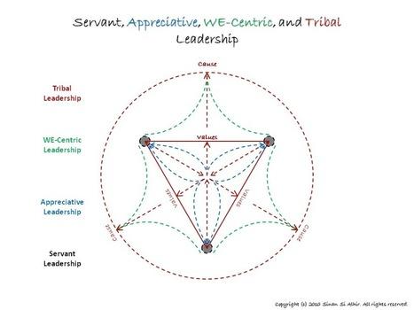 Human Leadership: Servant, Appreciative, WE-Centric,andTribalLeadership | Business Coaching | Scoop.it