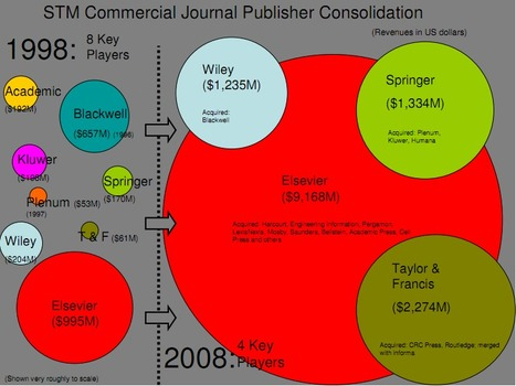 The open access debate | H812 Blk 2 - some food for online discussion | Scoop.it