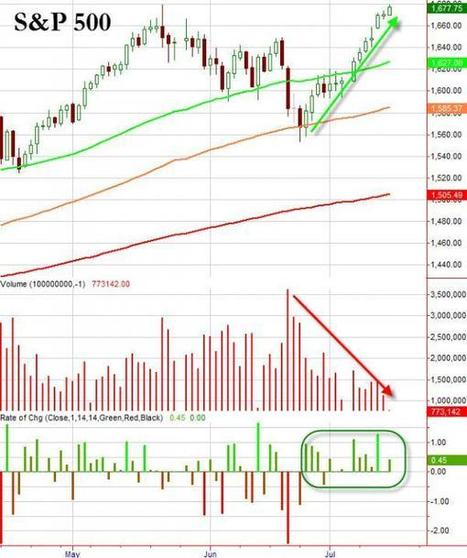 Stocks Close At Another All-Time High On Lowest Volume Day Of Year | Zero Hedge | Commodities, Resource and Freedom | Scoop.it