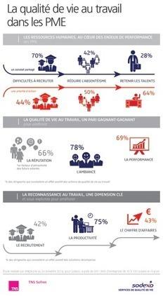 La qualité de vie au travail dans les PME | TNS Sofres | En Essonne Réussir | Scoop.it