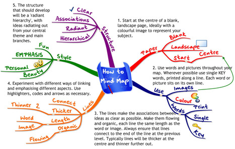 How to design your online course | Verkkoviestintä | Scoop.it
