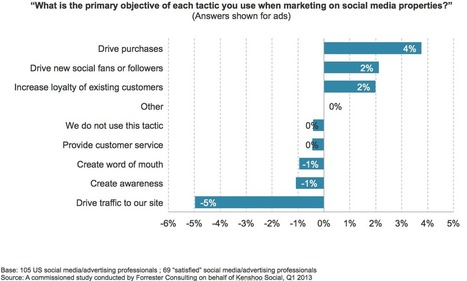 Key to Successful Social Advertising by Forrester Consulting | Social Media Research Study | Marketing and Tourism | Scoop.it