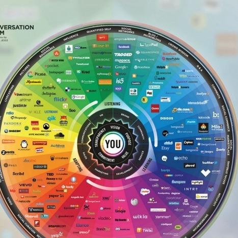 2013's Complex Social Media Landscape in One Chart | AtDotCom Social media | Scoop.it
