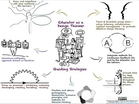 Educator as a Design Thinker | Tools for Teaching and Learning | Scoop.it