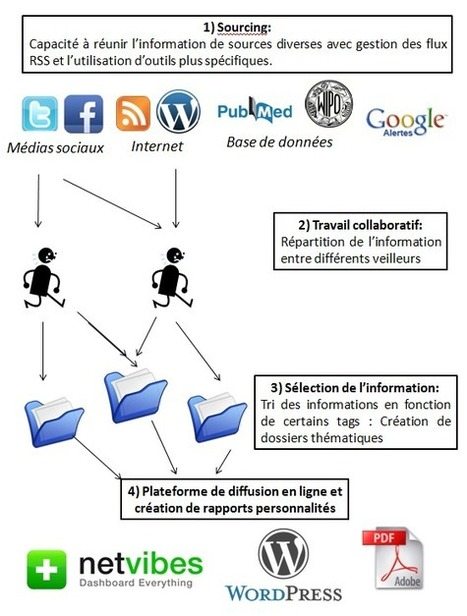 Remplacer Google Reader | Outils pour le web, mediation, formation... | Scoop.it