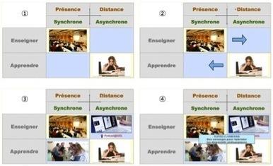 Essai de modélisation et de systémisation du concept de Classes inversées   Blog de M@rcel   Numérique pour l'enseignement   Scoop.it