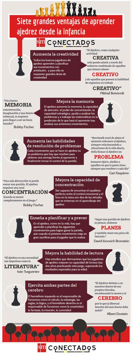 7 grandes ventajas de aprender ajedrez desde la infancia #infografia #education | Conocimiento libre y abierto- Humano Digital | Scoop.it