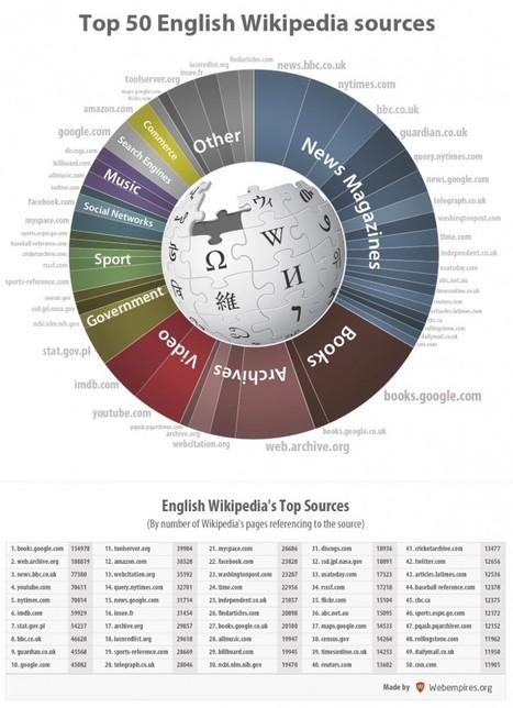 Le top 50 des sources de Wikipédia | Améliorer son efficacité | Scoop.it