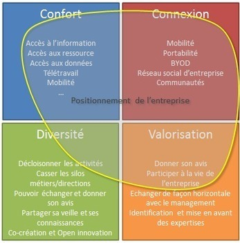 L'innovation au service des salariés | Stratégies | Scoop.it