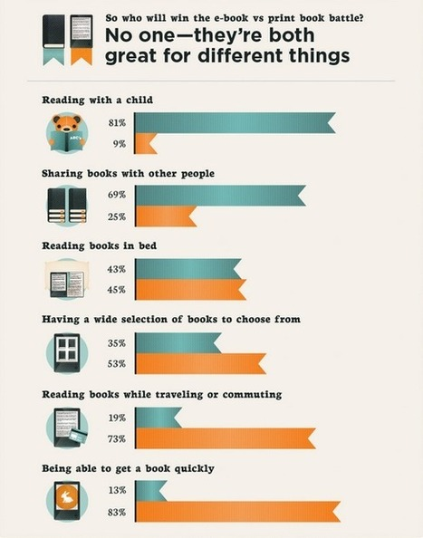 Ebooks vs. print across various behavioral... | Picture Books and the Digital Shift | Scoop.it