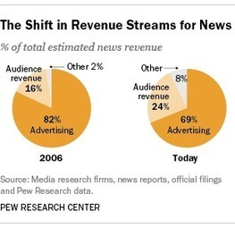 News biz revenue has shrunk by a third since 2006 | TL - The Strategist | Scoop.it