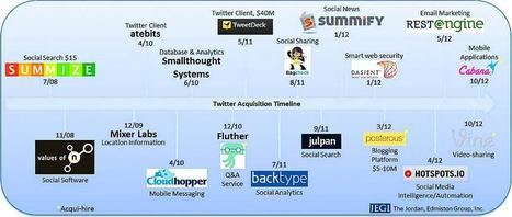 Twitter Bought 18 Companies—Do You Know Why? | The Perfect Storm Team | Scoop.it