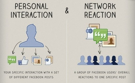 Demystifying How Facebook's EdgeRank Algorithm Works [INFOGRAPHIC] | Utilising Social Media | Scoop.it