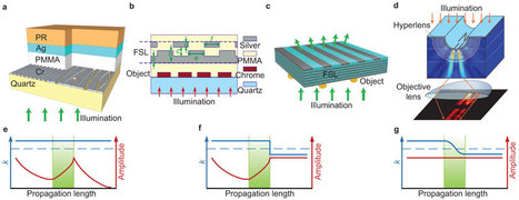 Light: From microscopy to nanoscopy via visible light | Amazing Science | Scoop.it