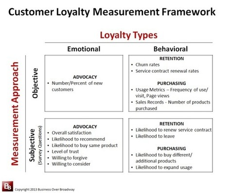 How To Measure Customer Loyalty? | New Customer - Passenger Experience | Scoop.it
