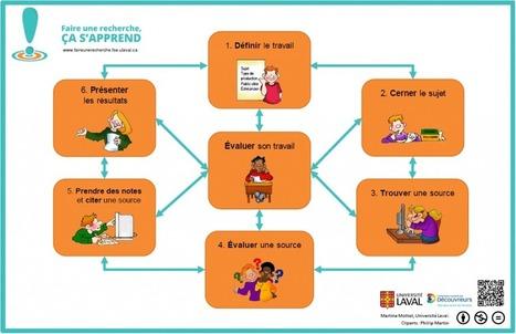Faire une recherche sur Internet : Méthodologie et pratique pour les enfants et les adolescents | Information documentaire | Scoop.it