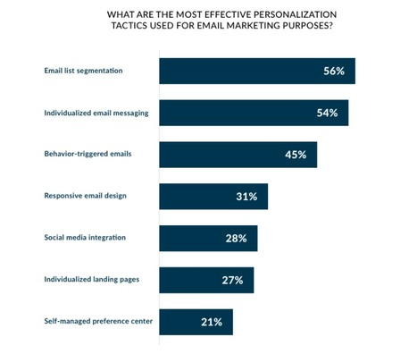 7 Must-Know Email Personalization Tactics | Content Marketing & Content Strategy | Scoop.it