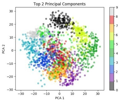 Practical Machine Learning with R and Python (6