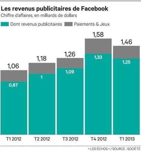 Facebook accroît l'efficacité de ses publicités   Social media   Scoop.it