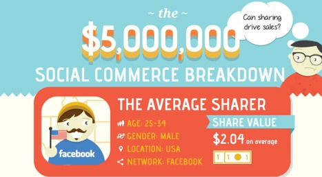 A Mention on Google+ Drives More Sales Than One on Facebook, Study Finds | Web intelligency | Scoop.it