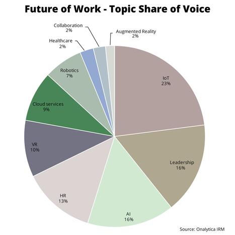 Future of Work: Top 100 Influencers and Brands, Report Download, via @JeremyScrivens | Medienbildung | Scoop.it