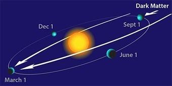 Energy Weather? Dark-Matter Wind Sways through the Seasons | Energy Health | Scoop.it