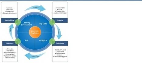 Learning Analytics: Principles and Constraints | Pedalogica: educación y TIC | Scoop.it