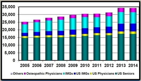 Medical Clinical Observership Externship Clerkship Usa Ecfmg