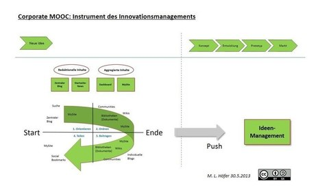 Wie entsteht Innovation? Corporate MOOCs als (Teil-)Methode kollaborativer Entwicklung | Weiterbildung | Scoop.it