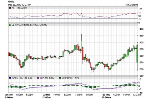 Gold Fundamental Analysis May 24, 2013 Forecast - May 23 13 9:13 EDT - ForexTV.com | GOLD On The Move | Scoop.it