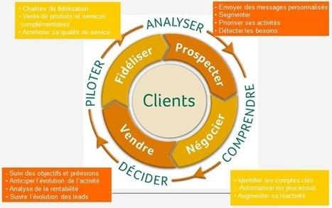 Vers un CRM plus social et plus collaboratif... | CAEXI Expertises | Scoop.it
