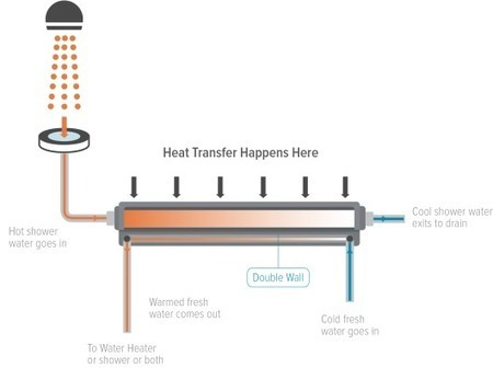 EcoDrain recycles the heat in used hot shower water | Urbanism 3.0 | Scoop.it