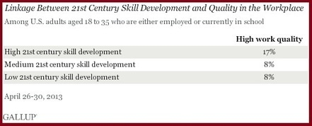 Study Shows 21st Century Skill Development Clearly Linked to Career Success | Learn More Faster Better Now! | Scoop.it