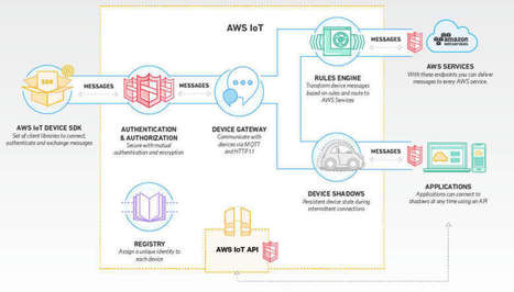 Amazon's AWS IoT - Another IoT Backend - iProgrammer | Raspberry Pi | Scoop.it