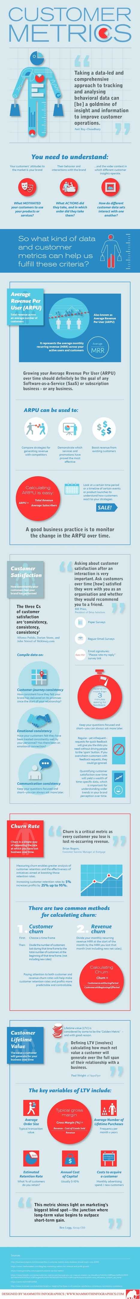 Key Customer Metrics You Need to be Tracking (Infographic) - Kissmetrics | Modern Marketing Revolution | Scoop.it