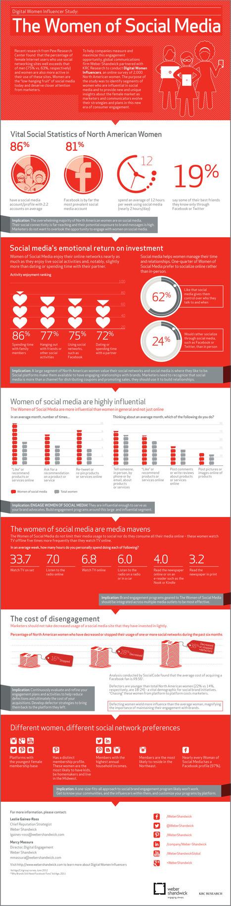 [Infographie] Les femmes sur les médias sociaux et leur influence | Social Media Curation par Mon Habitat Web | Scoop.it