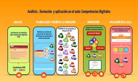 Itinerarios formativos | Valores y tecnología en la buena educación | Scoop.it