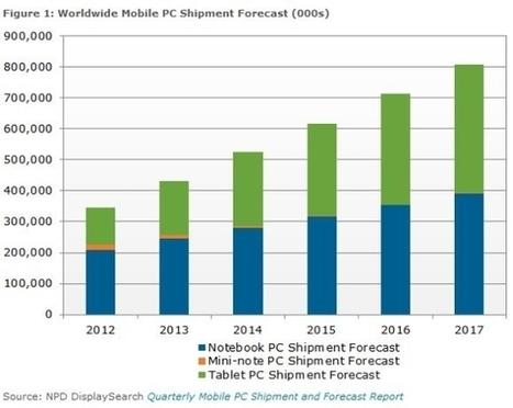 Le marché mondial des tablettes devrait dépasser celui des ordinateurs portables en 2016 | Echos des Labs | Scoop.it