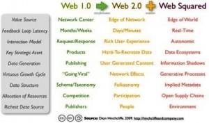 Qué viene después de la Web 2.0 | Maria Jose Lopez | recursos en la Red | Scoop.it