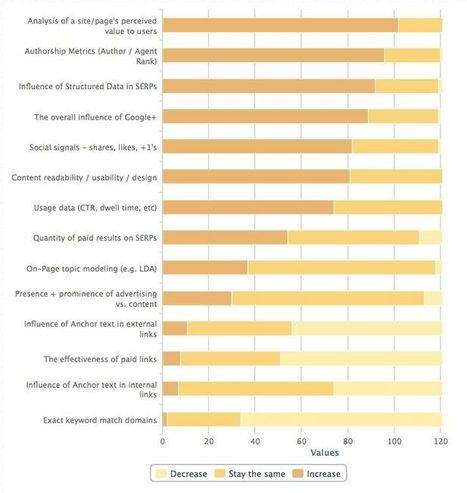 The Future of Search: 2013 Search Engine Ranking Factors Released   Magnetic Marketing   Scoop.it