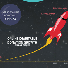 Social Good: Charity and Technology in the Online Universe | green infographics | Scoop.it