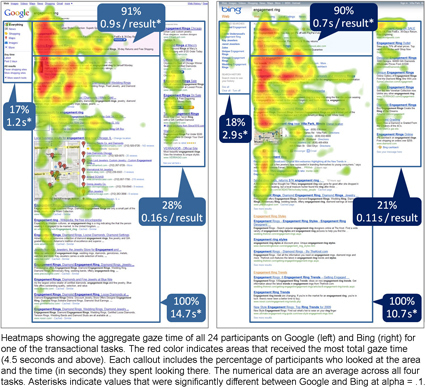 Eye-Tracking Study: Everybody Looks At Organic Listings, But Most Ignore Paid Ads On Right | Content Strategy |Brand Development |Organic SEO | Scoop.it