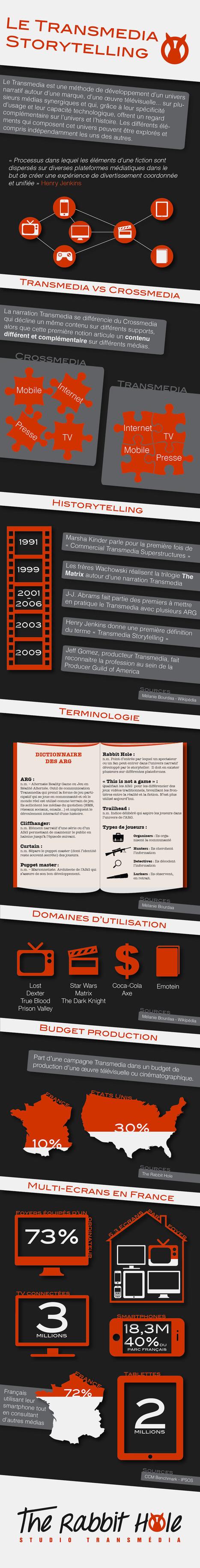 Infographie Transmédia | The rabbit hole | Nouvelles écritures et transmedia | Scoop.it