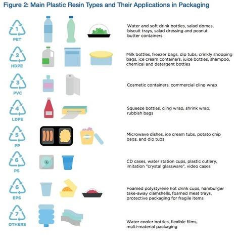 En 2050, il y aura plus de plastique que de poissons dans les océans | Economie circulaire | Scoop.it