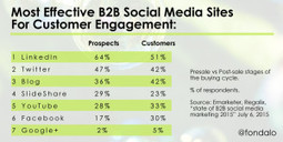 How To Leverage The Most Effective B2B Social Engagement Platforms | Educational Discourse | Scoop.it