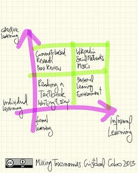 Aplicaciones educativas en entornos virtuales: Entornos virtuales para el aprendizaje (II) | Aprendizaje en red. El cambio de paradigma. | Scoop.it